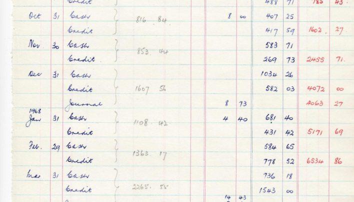 Sales History 1967-1968